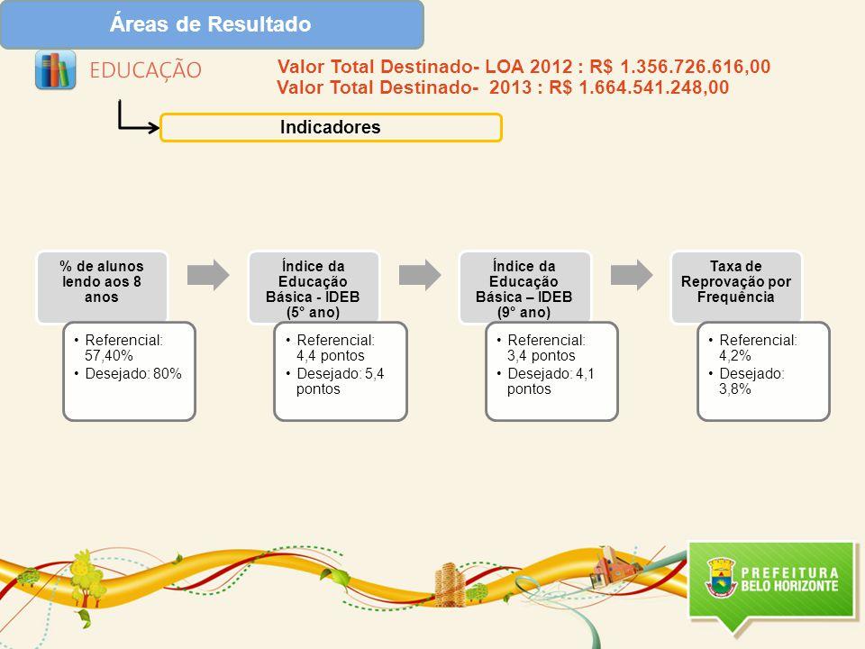Áreas de Resultado Indicadores Valor Total Destinado- LOA 2012 : R$ 1.356.726.616,00 Valor Total Destinado- 2013 : R$ 1.664.541.248,00 % de alunos lendo aos 8 anos Referencial: 57,40% Desejado: 80% Índice da Educação Básica - IDEB (5° ano) Referencial: 4,4 pontos Desejado: 5,4 pontos Índice da Educação Básica – IDEB (9° ano) Referencial: 3,4 pontos Desejado: 4,1 pontos Taxa de Reprovação por Frequência Referencial: 4,2% Desejado: 3,8%