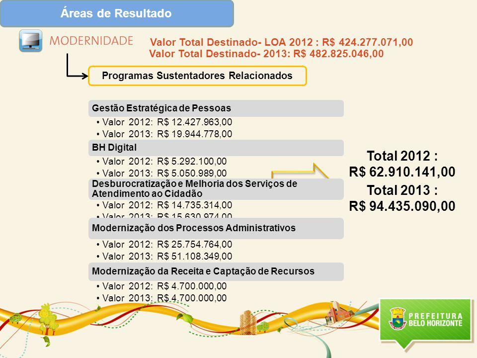 Programas Sustentadores Relacionados Valor Total Destinado- LOA 2012 : R$ 424.277.071,00 Valor Total Destinado- 2013: R$ 482.825.046,00 Total 2012 : R$ 62.910.141,00 Total 2013 : R$ 94.435.090,00