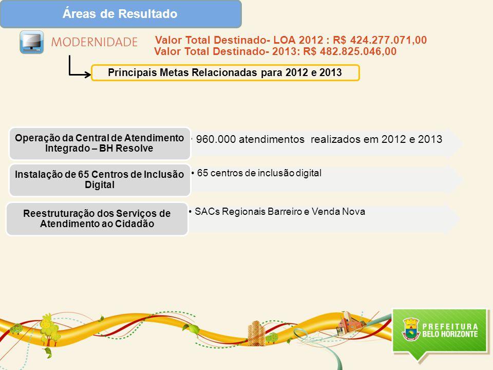 Áreas de Resultado Principais Metas Relacionadas para 2012 e 2013 960.000 atendimentos realizados em 2012 e 2013 Operação da Central de Atendimento Integrado – BH Resolve 65 centros de inclusão digital Instalação de 65 Centros de Inclusão Digital SACs Regionais Barreiro e Venda Nova Reestruturação dos Serviços de Atendimento ao Cidadão Valor Total Destinado- LOA 2012 : R$ 424.277.071,00 Valor Total Destinado- 2013: R$ 482.825.046,00