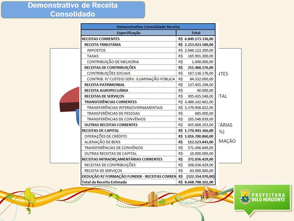 Áreas de Resultado Outros Programas Relacionados Total 2012: R$ 361.366.930,00 Total 2013: R$ 386.389.956,00 Valor Total Destinado- LOA 2012 : R$ 424.277.071,00 Valor Total Destinado- 2013: R$ 482.825.046,00