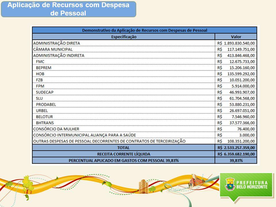 125 eventos em 2012 e 155 em 2013 Apoio a eventos de interesse publico e promovidos pela Belotur 50% em 2012 e 2013 Estruturação do plano de turismo 15 terminais em 2012 e 35 em 2013 Implantação de Auto-atendimento ao turista Áreas de Resultado Principais Metas Relacionadas para 2012 e 2013 Valor Total Destinado- LOA 2012 : R$ 35.969.857,00 Valor Total Destinado- 2013 : R$ 34.181.261,00