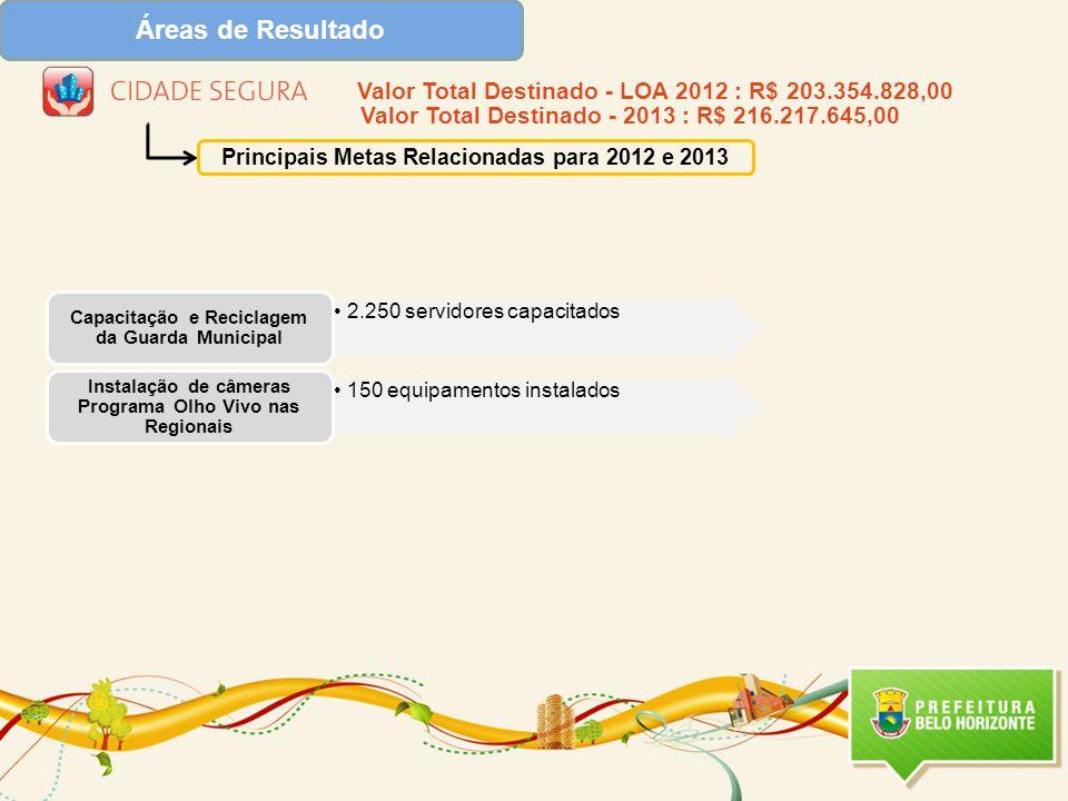 Áreas de Resultado Principais Metas Relacionadas para 2012 e 2013 2.250 servidores capacitados Capacitação e Reciclagem da Guarda Municipal 150 equipamentos instalados Instalação de câmeras Programa Olho Vivo nas Regionais Valor Total Destinado - LOA 2012 : R$ 203.354.828,00 Valor Total Destinado - 2013 : R$ 216.217.645,00