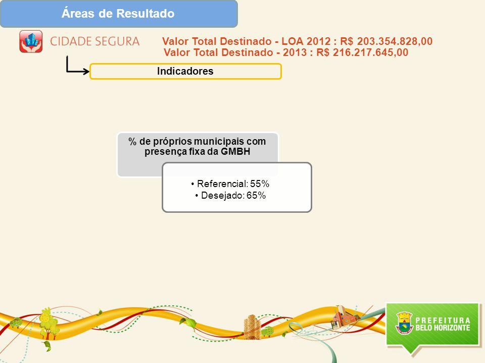 Áreas de Resultado Indicadores % de próprios municipais com presença fixa da GMBH Referencial: 55% Desejado: 65% Valor Total Destinado - LOA 2012 : R$ 203.354.828,00 Valor Total Destinado - 2013 : R$ 216.217.645,00