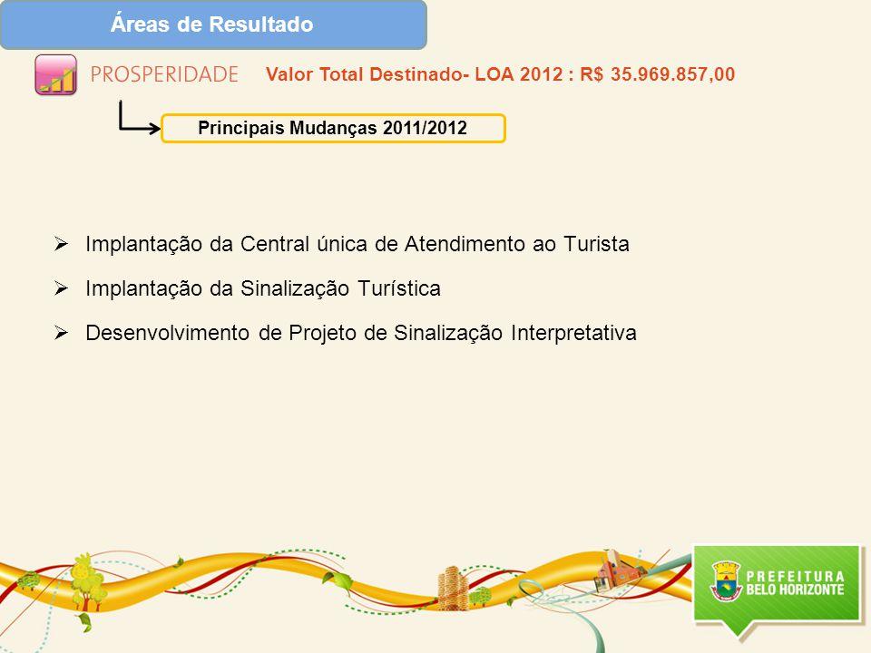  Implantação da Central única de Atendimento ao Turista  Implantação da Sinalização Turística  Desenvolvimento de Projeto de Sinalização Interpretativa Áreas de Resultado Valor Total Destinado- LOA 2012 : R$ 35.969.857,00 Principais Mudanças 2011/2012
