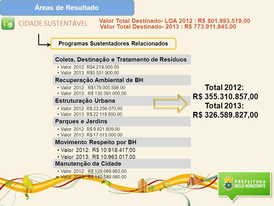 Programas Sustentadores Relacionados Valor Total Destinado- LOA 2012 : R$ 801.993.519,00 Valor Total Destinado- 2013 : R$ 773.911.945,00 Total 2012: R$ 355.310.857,00 Total 2013: R$ 326.589.827,00