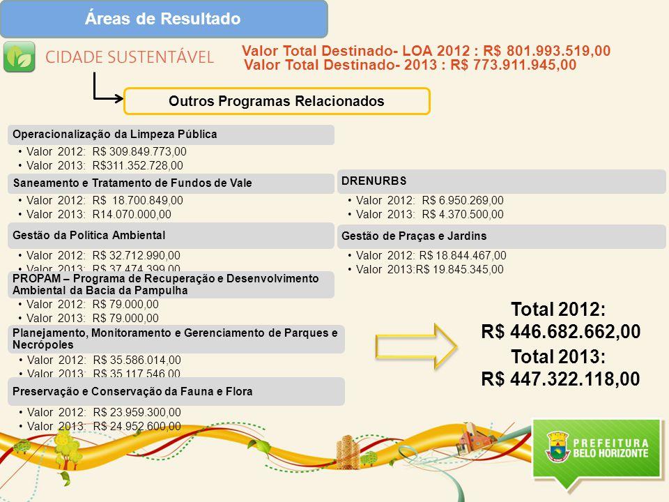 Áreas de Resultado Outros Programas Relacionados Valor Total Destinado- LOA 2012 : R$ 801.993.519,00 Valor Total Destinado- 2013 : R$ 773.911.945,00 Total 2012: R$ 446.682.662,00 Total 2013: R$ 447.322.118,00