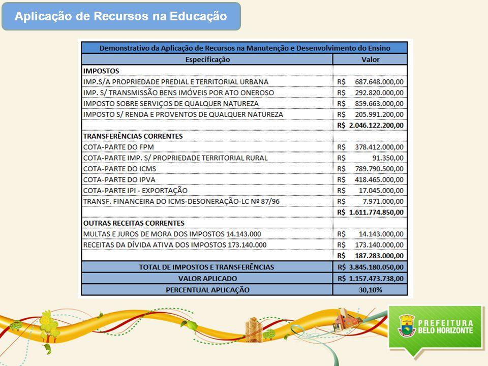 Aplicação de Recursos na Educação