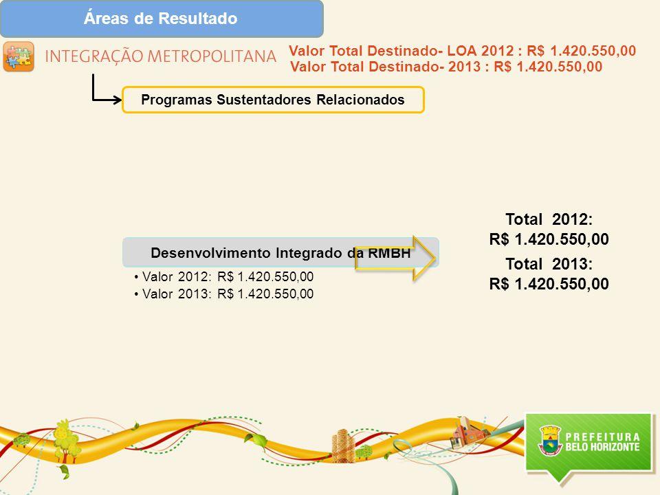 Desenvolvimento Integrado da RMBH Valor 2012: R$ 1.420.550,00 Valor 2013: R$ 1.420.550,00 Programas Sustentadores Relacionados Valor Total Destinado- LOA 2012 : R$ 1.420.550,00 Valor Total Destinado- 2013 : R$ 1.420.550,00 Total 2012: R$ 1.420.550,00 Total 2013: R$ 1.420.550,00