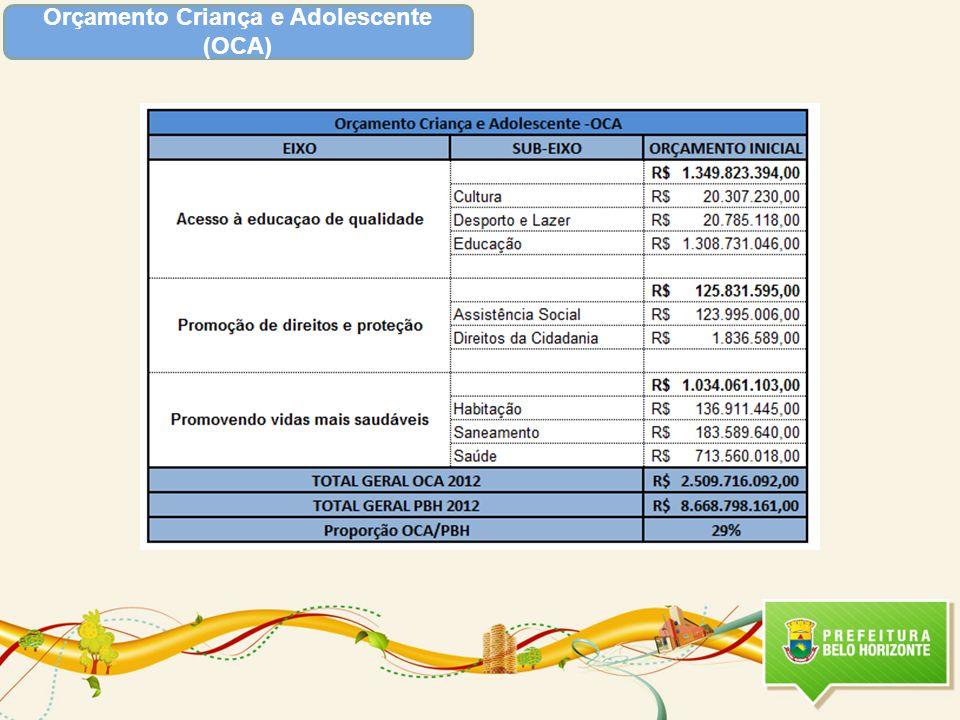 Áreas de Resultado Outros Programas Relacionados Total 2012 : R$ 50.430.711,00 Total 2013 : R$ 52.385.929,00 Valor Total Destinado- LOA 2012 : R$ 67.353.636,00 Valor Total Destinado- 2013: R$ 74.206.929,00