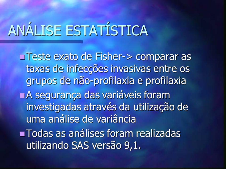 ANÁLISE ESTATÍSTICA Teste exato de Fisher-> comparar as taxas de infecções invasivas entre os grupos de não-profilaxia e profilaxia Teste exato de Fis