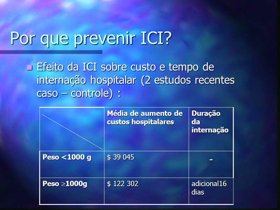Por que prevenir ICI? Efeito da ICI sobre custo e tempo de internação hospitalar (2 estudos recentes caso – controle) : Efeito da ICI sobre custo e te