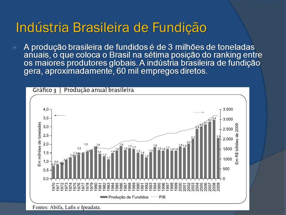 Indústria Brasileira de Fundição  A produção brasileira de fundidos é de 3 milhões de toneladas anuais, o que coloca o Brasil na sétima posição do ra