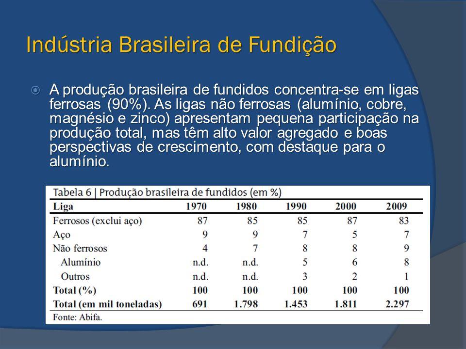 Indústria Brasileira de Fundição  A produção brasileira de fundidos concentra-se em ligas ferrosas (90%). As ligas não ferrosas (alumínio, cobre, mag