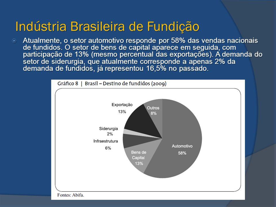 Indústria Brasileira de Fundição  Atualmente, o setor automotivo responde por 58% das vendas nacionais de fundidos. O setor de bens de capital aparec