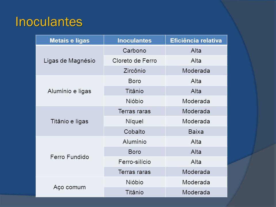 Inoculantes Metais e ligasInoculantesEficiência relativa Ligas de Magnésio CarbonoAlta Cloreto de FerroAlta ZircônioModerada Alumínio e ligas BoroAlta