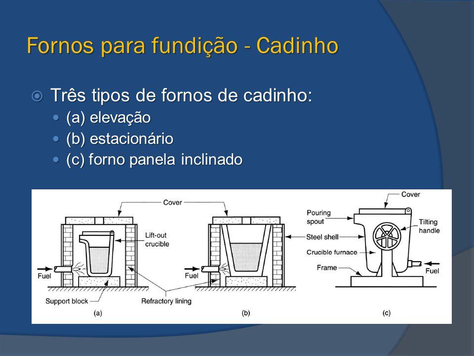Fornos para fundição - Cadinho  Três tipos de fornos de cadinho: (a) elevação (a) elevação (b) estacionário (b) estacionário (c) forno panela inclina