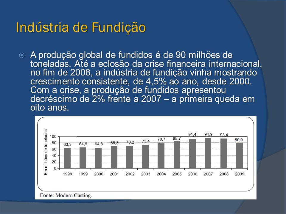 Indústria de Fundição  A produção global de fundidos é de 90 milhões de toneladas. Até a eclosão da crise financeira internacional, no fim de 2008, a