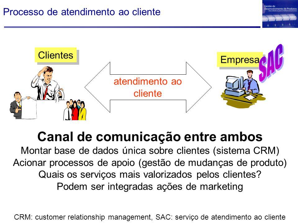 Clientes Empresa atendimento ao cliente Canal de comunicação entre ambos Montar base de dados única sobre clientes (sistema CRM) Acionar processos de