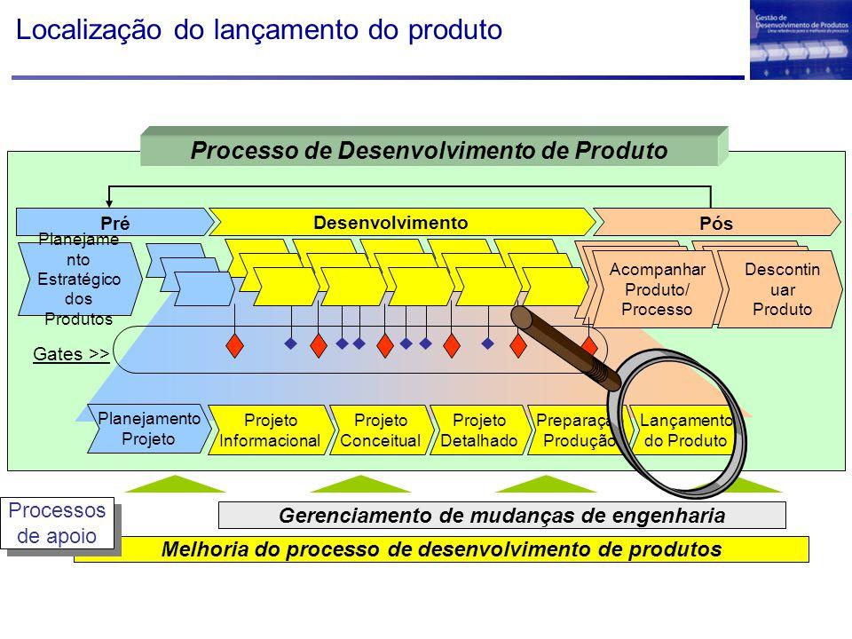 Localização do lançamento do produto Melhoria do processo de desenvolvimento de produtos Gerenciamento de mudanças de engenharia Processos de apoio Pr