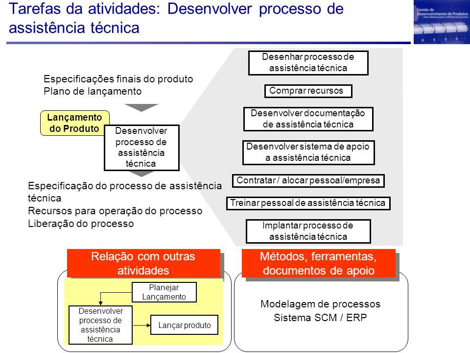 Tarefas da atividades: Desenvolver processo de assistência técnica Lançamento do Produto Especificações finais do produto Plano de lançamento Desenvol