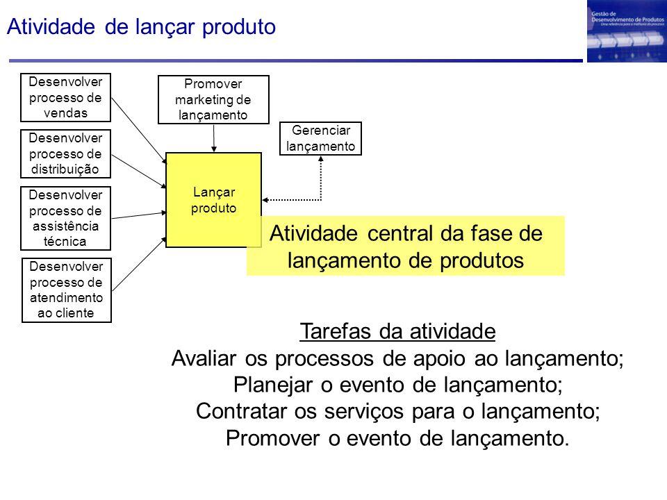 Atividade de lançar produto Desenvolver processo de distribuição Desenvolver processo de vendas Desenvolver processo de assistência técnica Promover m