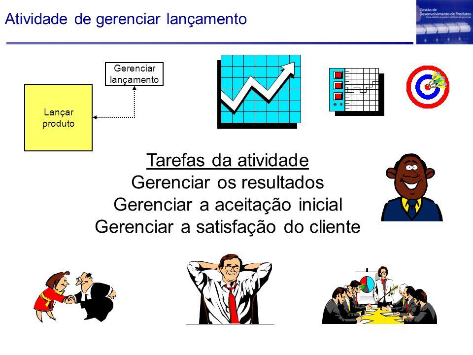 Atividade de gerenciar lançamento Tarefas da atividade Gerenciar os resultados Gerenciar a aceitação inicial Gerenciar a satisfação do cliente Gerenci