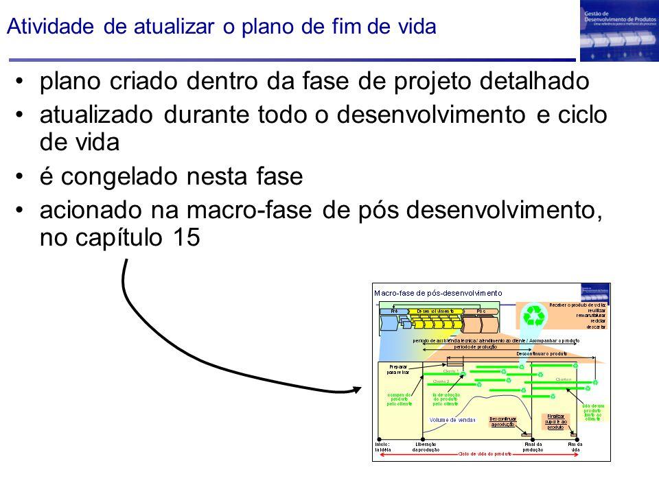 Atividade de atualizar o plano de fim de vida plano criado dentro da fase de projeto detalhado atualizado durante todo o desenvolvimento e ciclo de vi