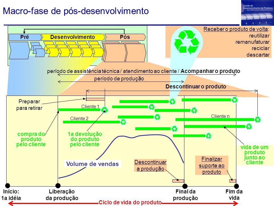 Macro-fase de pós-desenvolvimento vida de um produto junto ao cliente Receber o produto de volta: reutilizar remanufaturar reciclar descartar Liberaçã