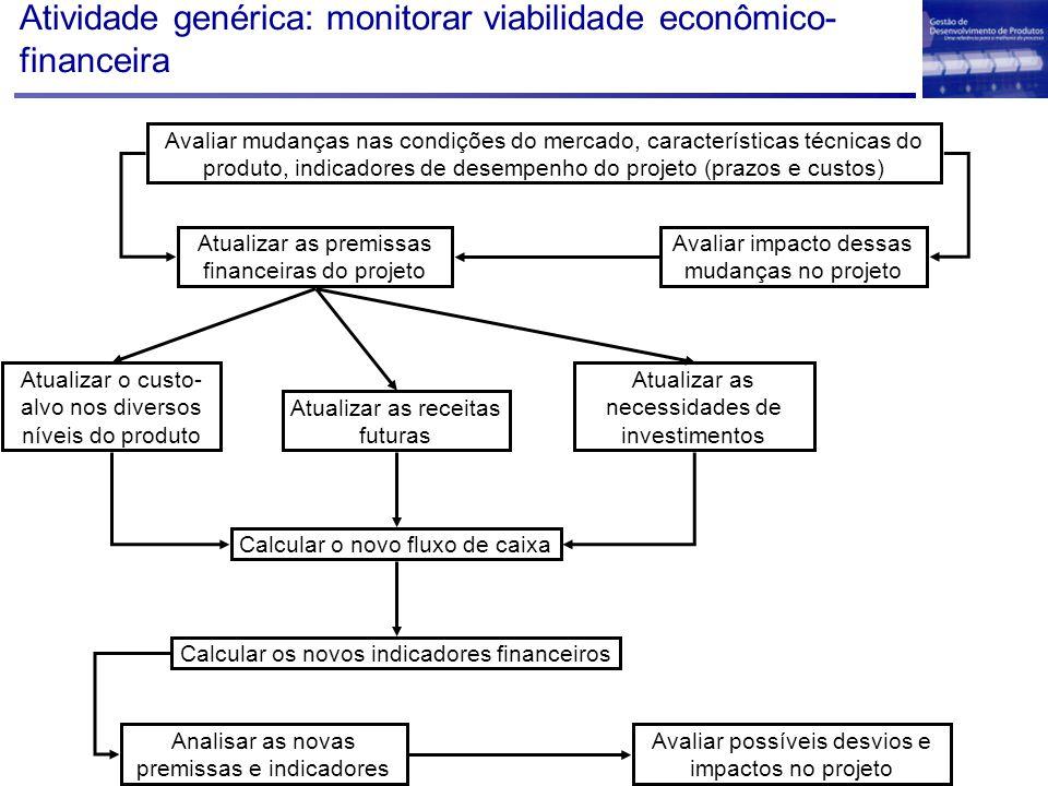 Atividade genérica: monitorar viabilidade econômico- financeira Avaliar mudanças nas condições do mercado, características técnicas do produto, indica