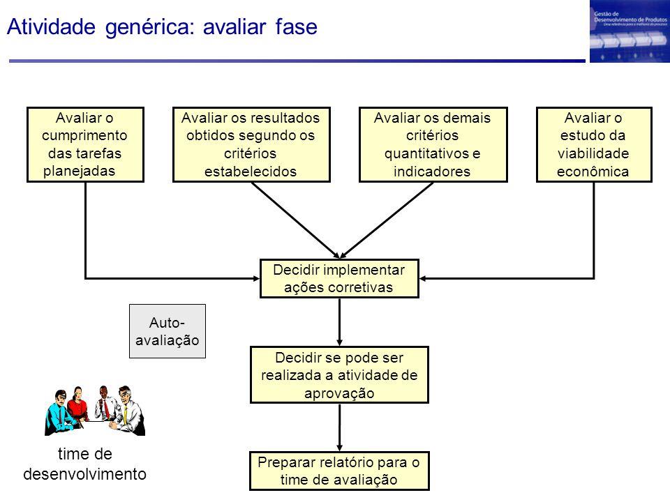 Atividade genérica: avaliar fase Avaliar o cumprimento das tarefas planejadas Avaliar os resultados obtidos segundo os critérios estabelecidos Avaliar