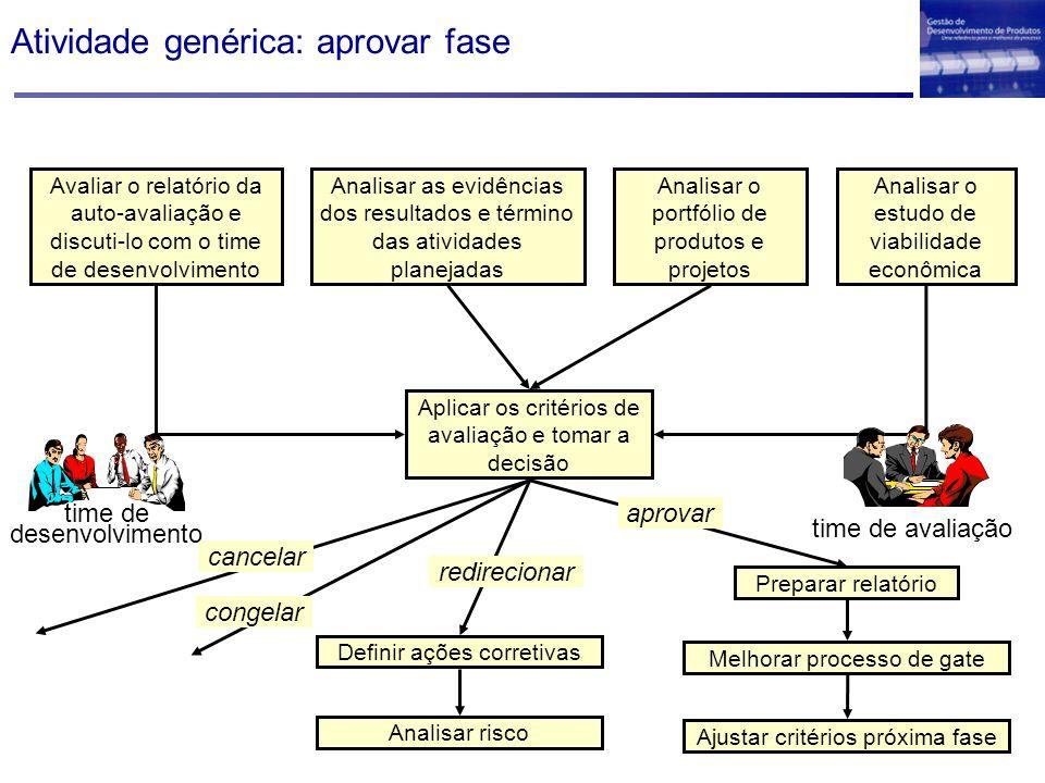 Atividade genérica: aprovar fase Avaliar o relatório da auto-avaliação e discuti-lo com o time de desenvolvimento Analisar as evidências dos resultado