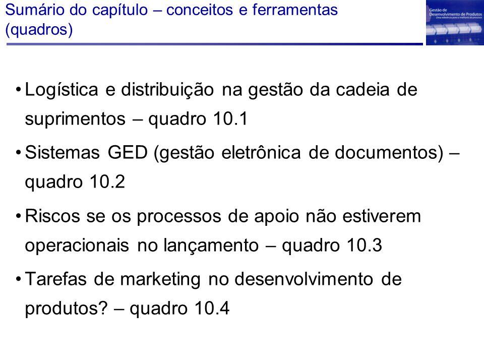 Sumário do capítulo – conceitos e ferramentas (quadros) Logística e distribuição na gestão da cadeia de suprimentos – quadro 10.1 Sistemas GED (gestão