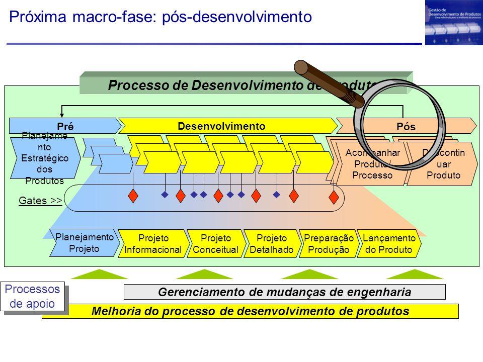 Próxima macro-fase: pós-desenvolvimento Melhoria do processo de desenvolvimento de produtos Gerenciamento de mudanças de engenharia Processos de apoio