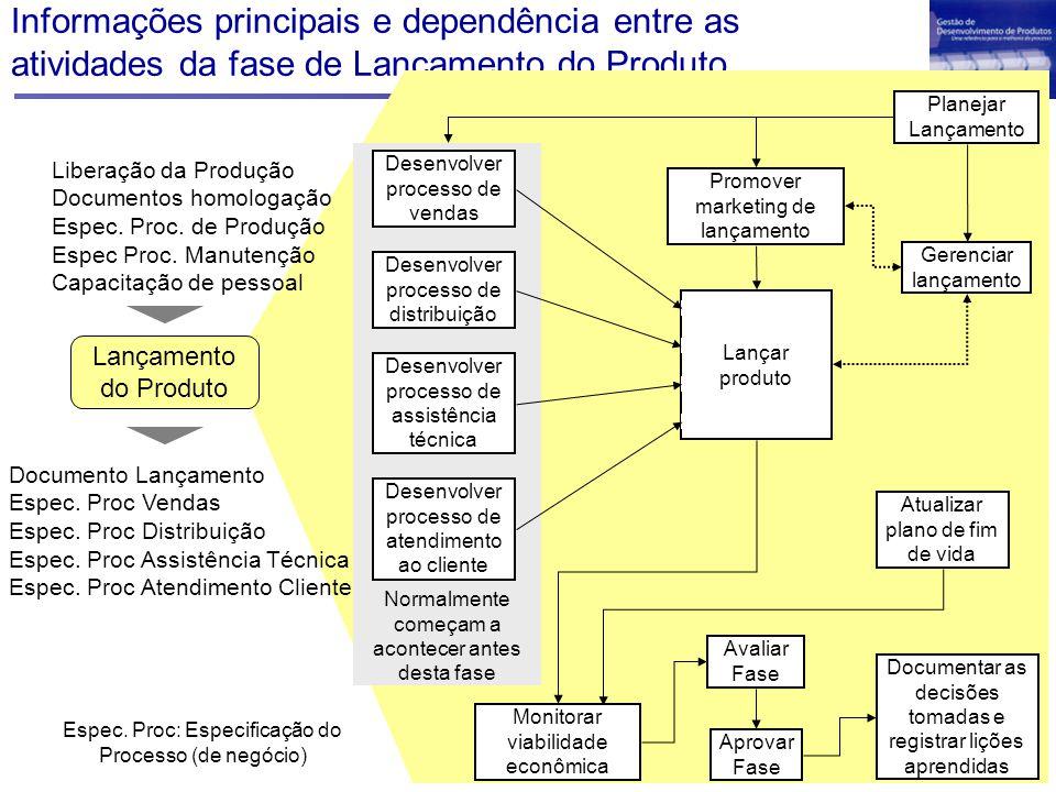Informações principais e dependência entre as atividades da fase de Lançamento do Produto Desenvolver processo de distribuição Desenvolver processo de