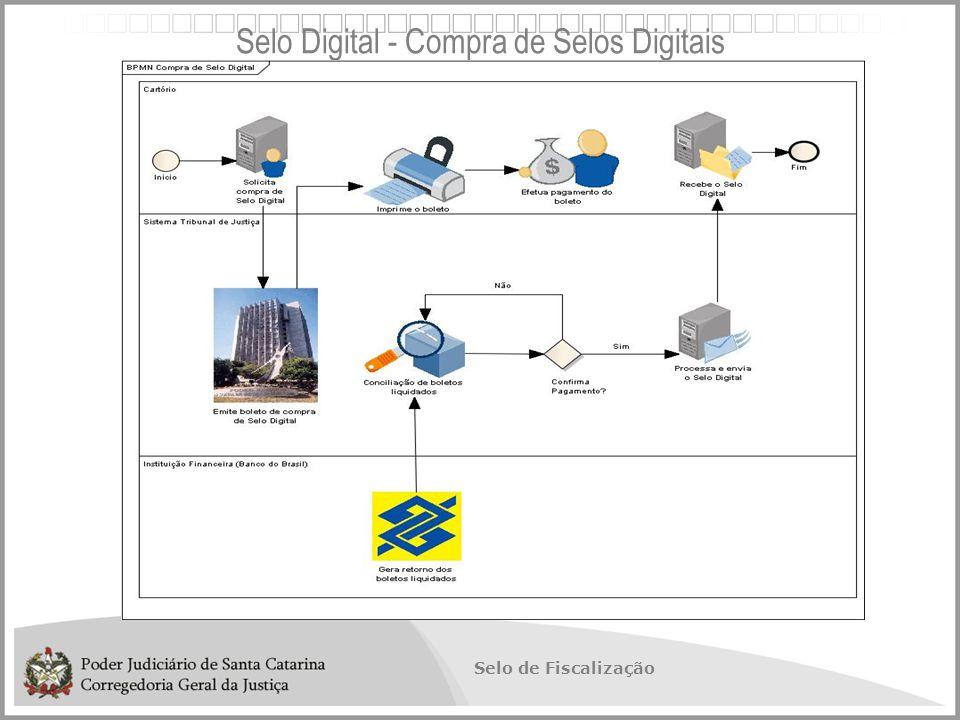 Selo de Fiscalização Selo Digital - Compra de Selos Digitais