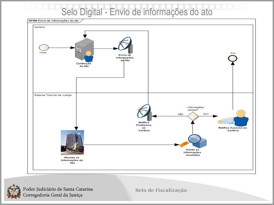 Selo de Fiscalização Selo Digital - Envio de informações do ato