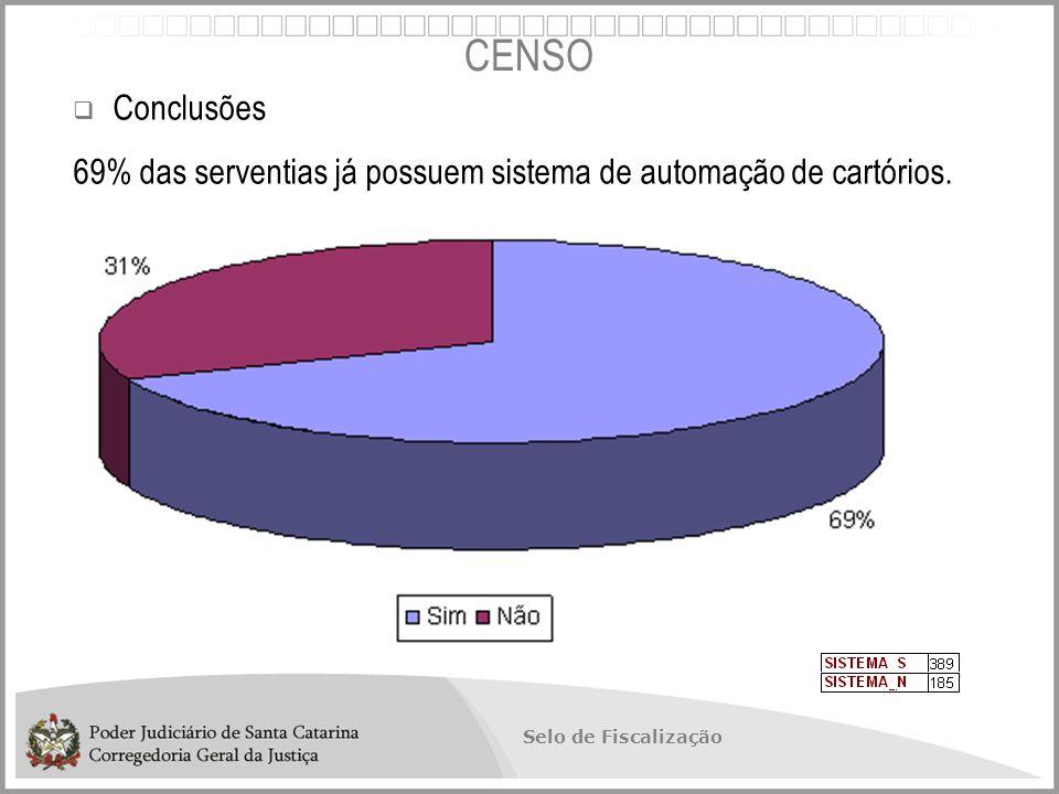 Selo de Fiscalização  Conclusões 69% das serventias já possuem sistema de automação de cartórios.