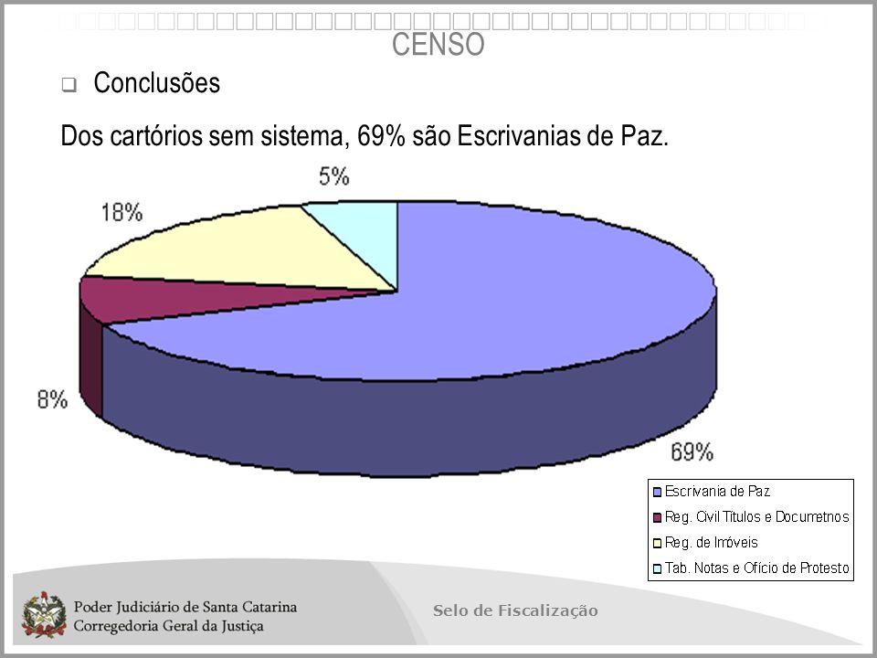 Selo de Fiscalização  Conclusões Dos cartórios sem sistema, 69% são Escrivanias de Paz. CENSO
