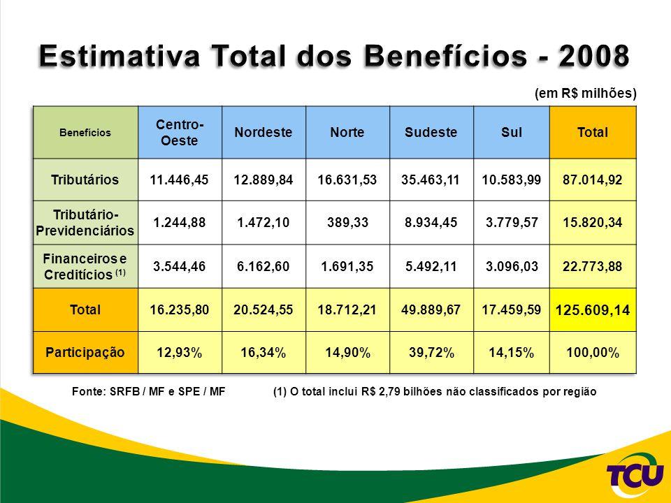 Fonte: SRFB / MF e SPE / MF(1) O total inclui R$ 2,79 bilhões não classificados por região (em R$ milhões)