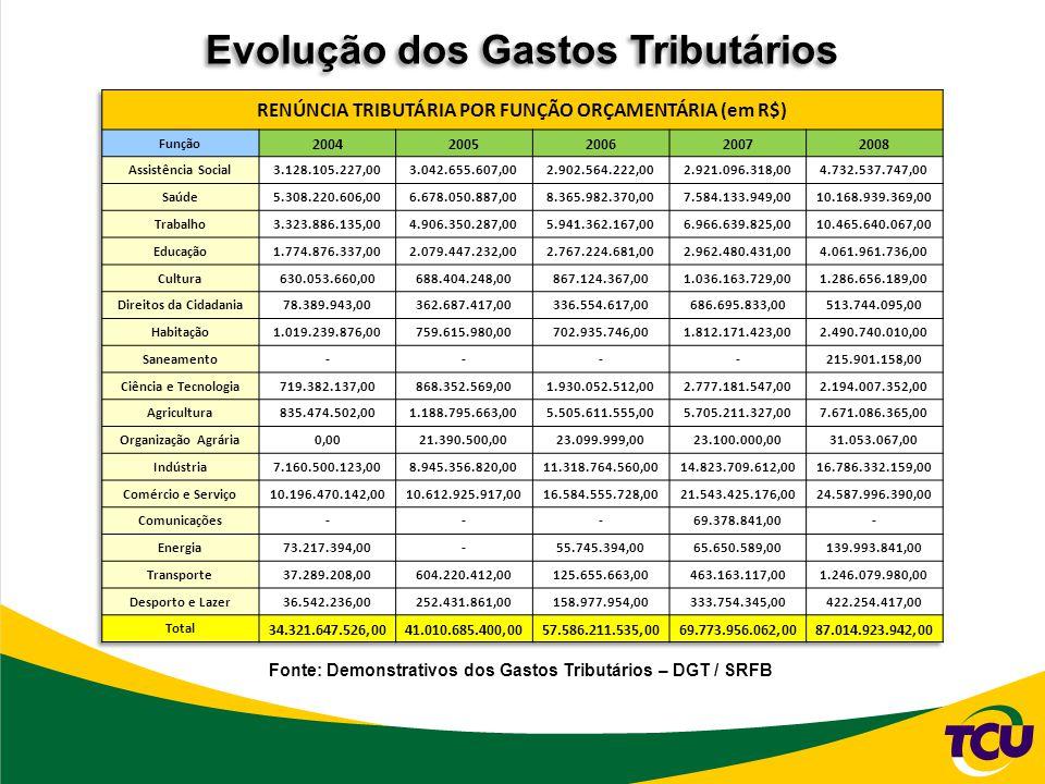 Evolução dos Gastos Tributários Fonte: Demonstrativos dos Gastos Tributários – DGT / SRFB