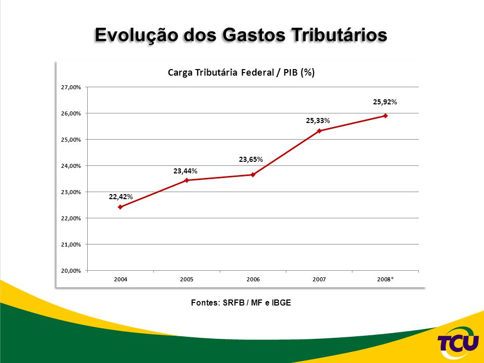 Evolução dos Gastos Tributários Fontes: SRFB / MF e IBGE