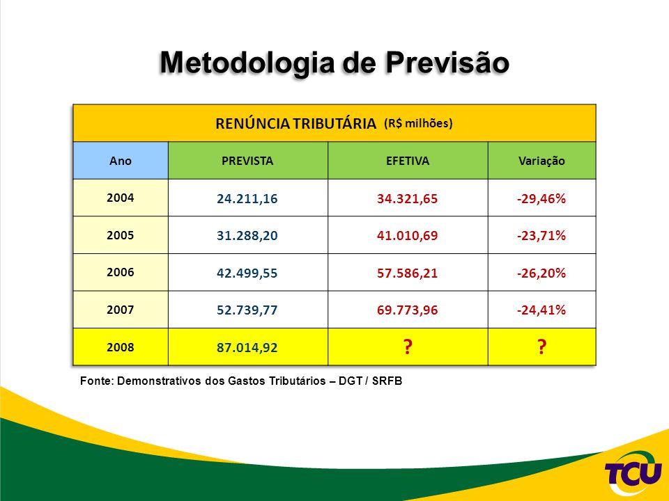 Metodologia de Previsão Fonte: Demonstrativos dos Gastos Tributários – DGT / SRFB