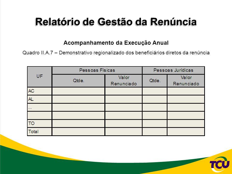 Relatório de Gestão da Renúncia Acompanhamento da Execução Anual Quadro II.A.7 – Demonstrativo regionalizado dos beneficiários diretos da renúncia
