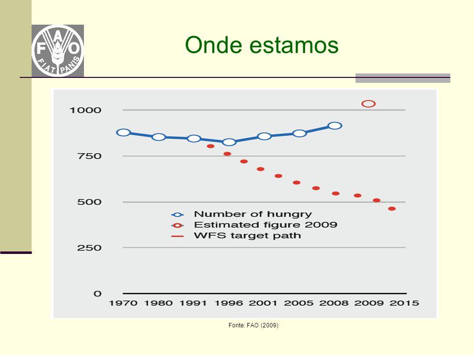 Onde estamos Fonte: FAO (2009)