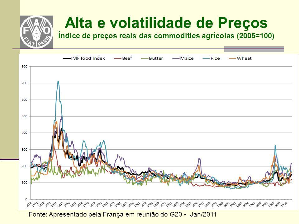Fonte: Apresentado pela França em reunião do G20 - Jan/2011 Alta e volatilidade de Preços Índice de preços reais das commodities agrícolas (2005=100)