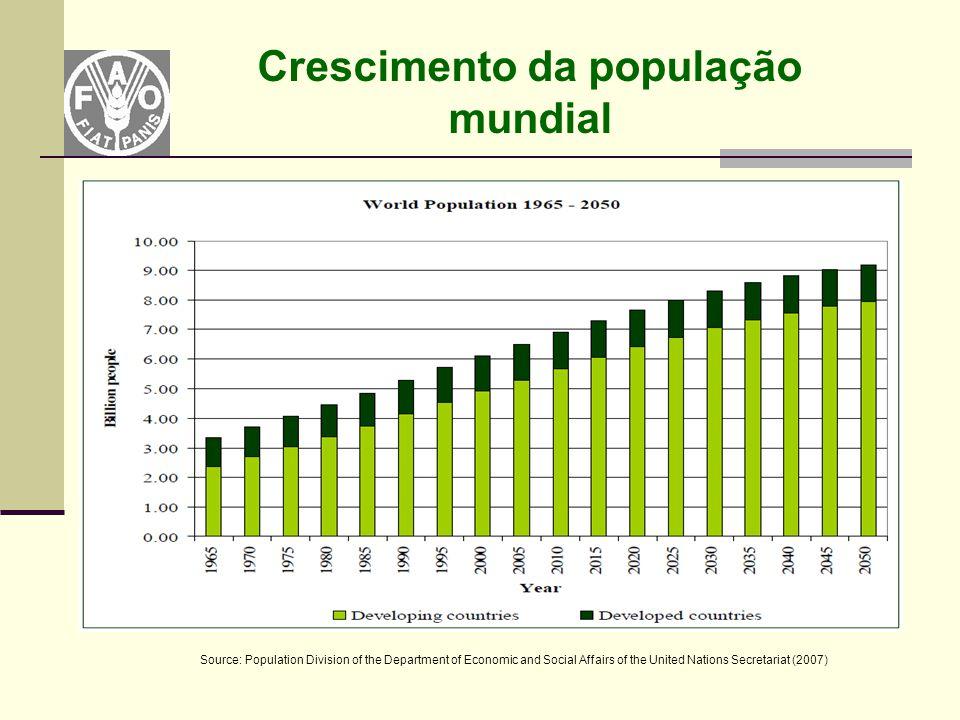 Crescimento da população mundial Source: Population Division of the Department of Economic and Social Affairs of the United Nations Secretariat (2007)