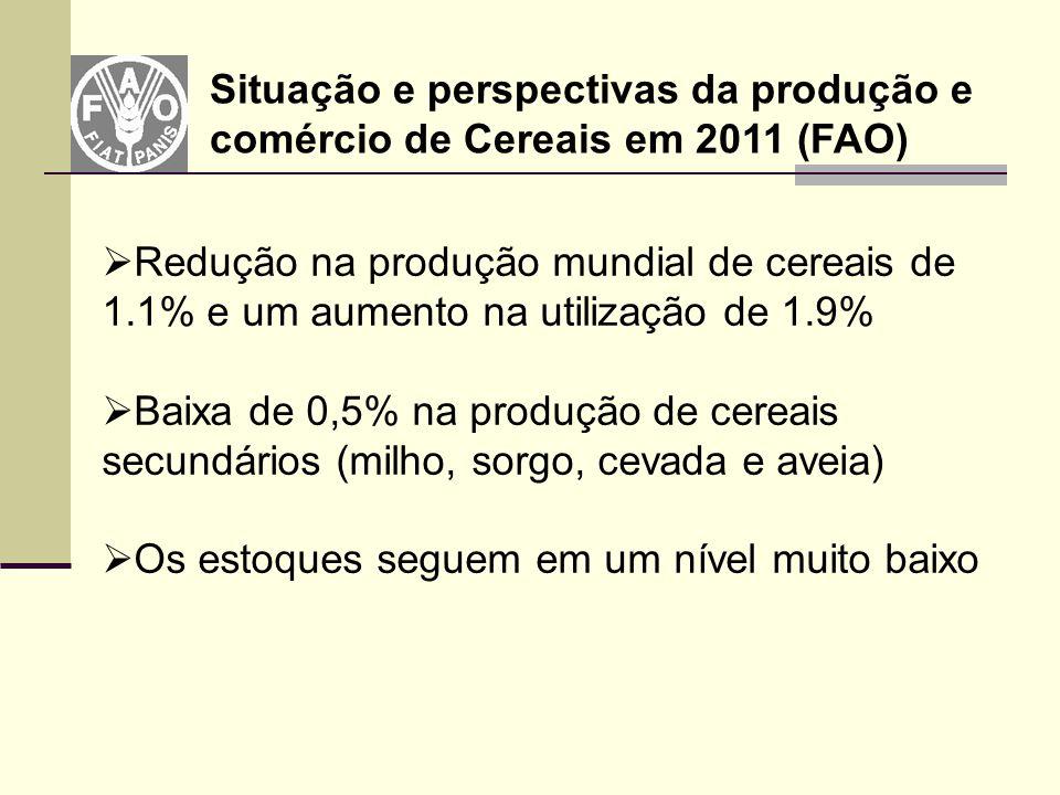  Redução na produção mundial de cereais de 1.1% e um aumento na utilização de 1.9%  Baixa de 0,5% na produção de cereais secundários (milho, sorgo,