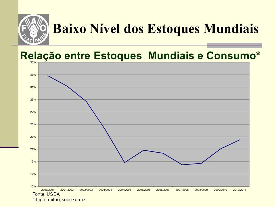 Baixo Nível dos Estoques Mundiais Fonte: USDA * Trigo, milho, soja e arroz Relação entre Estoques Mundiais e Consumo*