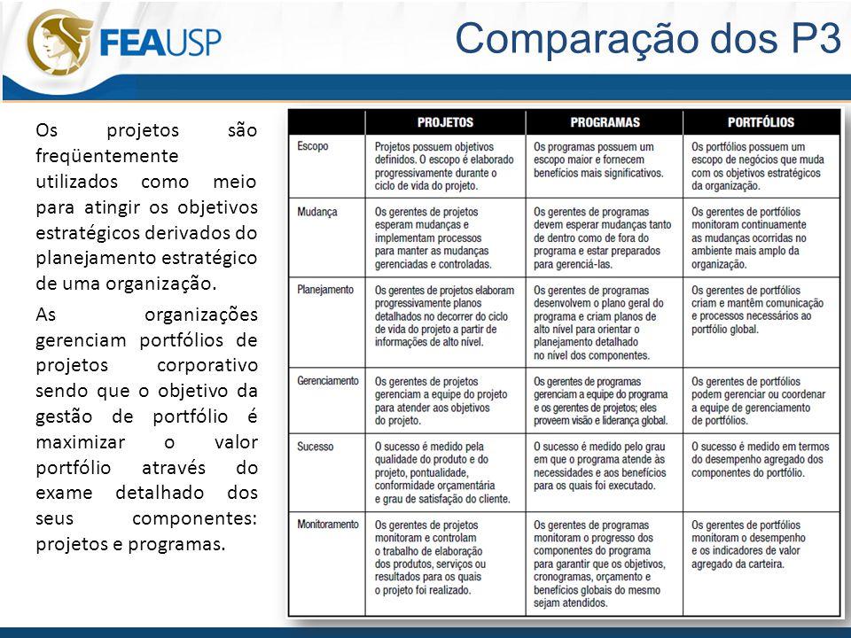 EAD 615 – Gerenciamento de Projetos 11 Comparação dos P3 Os projetos são freqüentemente utilizados como meio para atingir os objetivos estratégicos derivados do planejamento estratégico de uma organização.