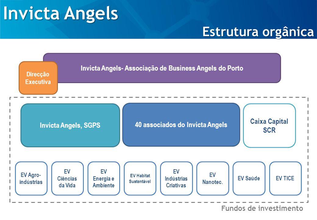 Invicta Angels Processo de Investimento / Selecção de Projectos